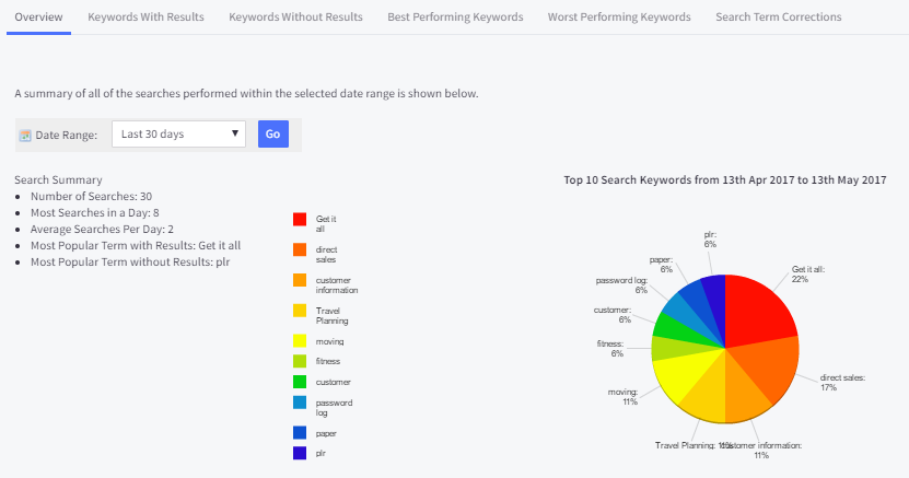 bigcommerce review best hosted shopping cart how to choose a web host bigcommerce statistics tracking online business metrics