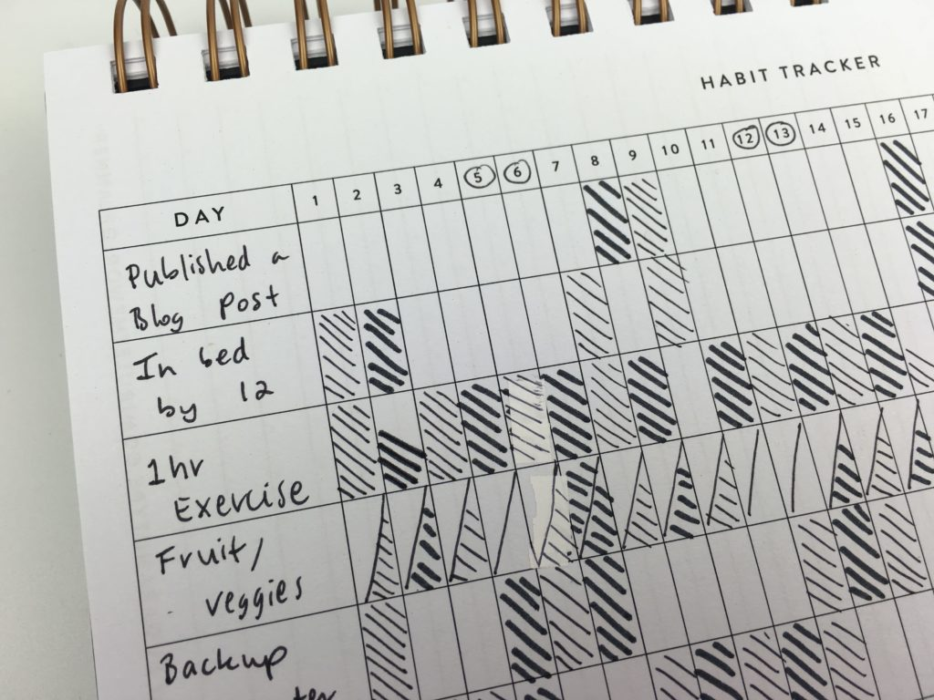 habit tracker ideas bullet journal sugar and type rule the world planner review minimalist simple cleaning task routine creative patterns diy organization-min