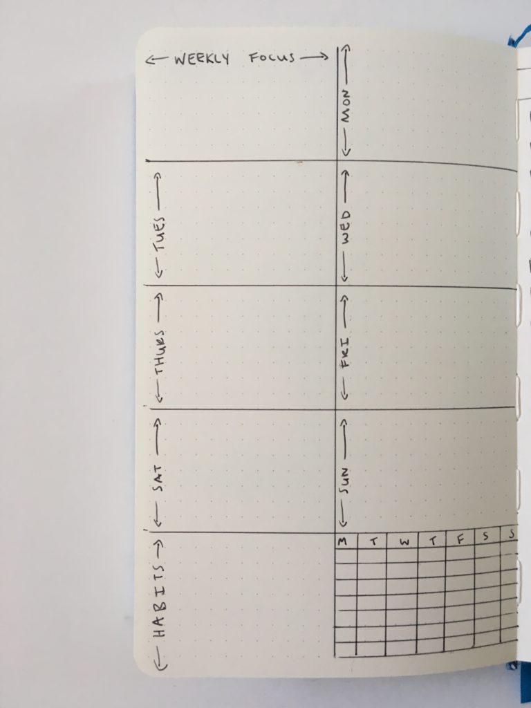 bujo 1 page weekly layout horizontal monday start habit tracker inspiration ideas layout tips