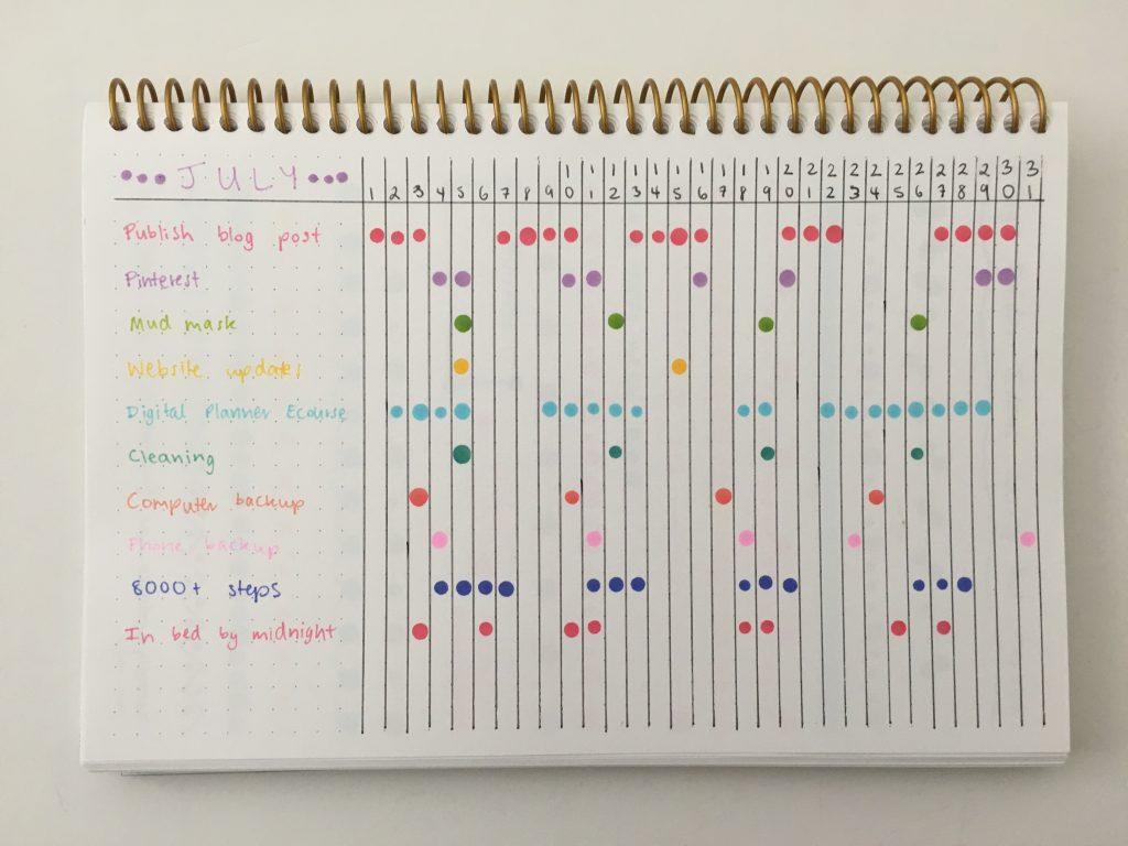zig kuretake dot marker habit tracker ideas for using simple quick easy minimalist bullet journal favorite stationery supplies color coding posy paper dot grid notebook